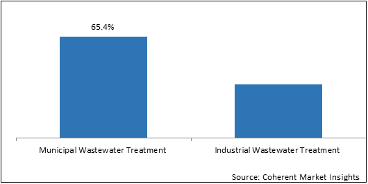 Membrane Bioreactor (MBR) Systems  | Coherent Market Insights