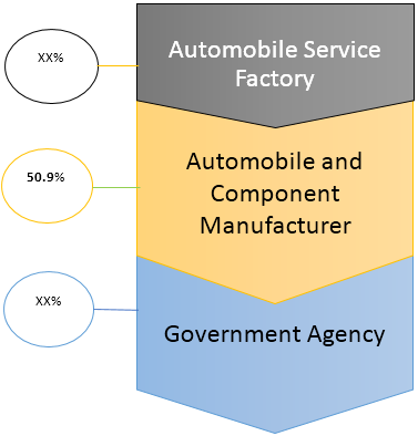 Automotive Emission Analyzer  | Coherent Market Insights
