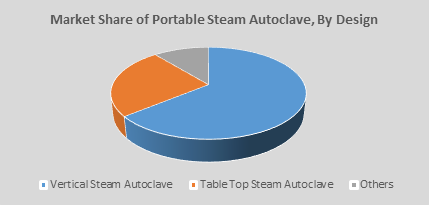Portable Steam Autoclave  | Coherent Market Insights