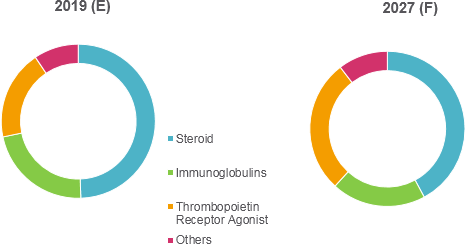 Middle East and Turkey Immune Thrombocytopenic Purpura (ITP) Treatment Drugs  | Coherent Market Insights