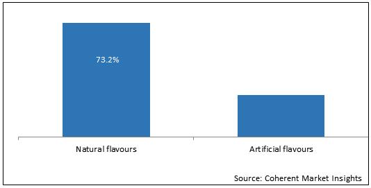 Citrus Flavors    Coherent Market Insights