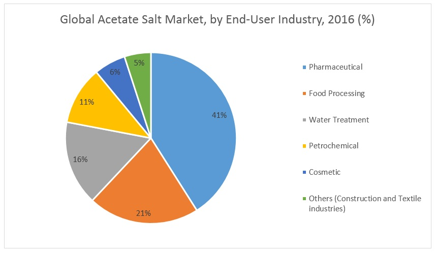 acetate salt market