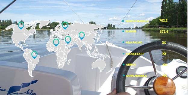 Boat Steering Market