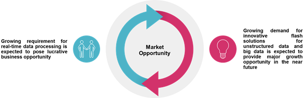Flash-based Array  | Coherent Market Insights