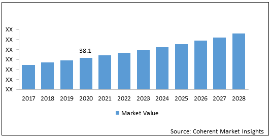 Passive Optical Component  | Coherent Market Insights