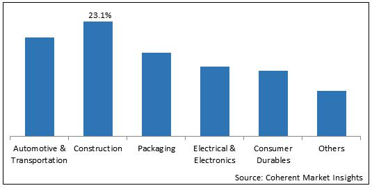 Aluminum  | Coherent Market Insights