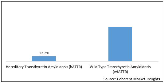 Transthyretin Amyloid Cardiomyopathy (ATTR-CM) Treatment  | Coherent Market Insights
