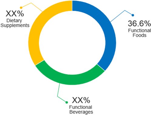 U.S. Nutraceuticals  | Coherent Market Insights