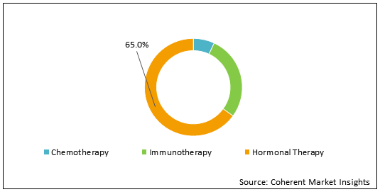 Castrate-resistant Prostate Cancer  | Coherent Market Insights