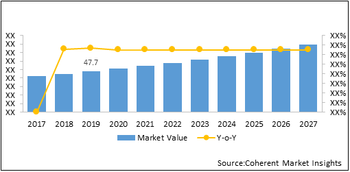 Yacht Charter    Coherent Market Insights