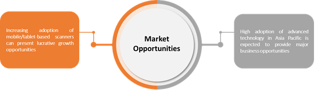 Digital Impression system  | Coherent Market Insights