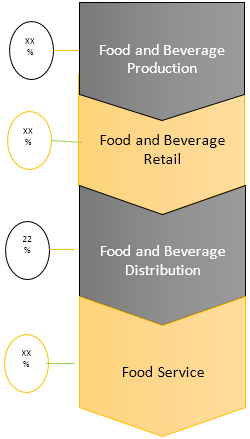 Commercial Refrigeration Equipment  | Coherent Market Insights