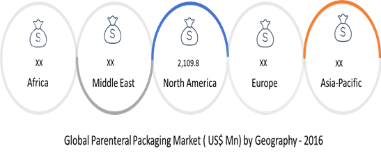 parenteral packaging market