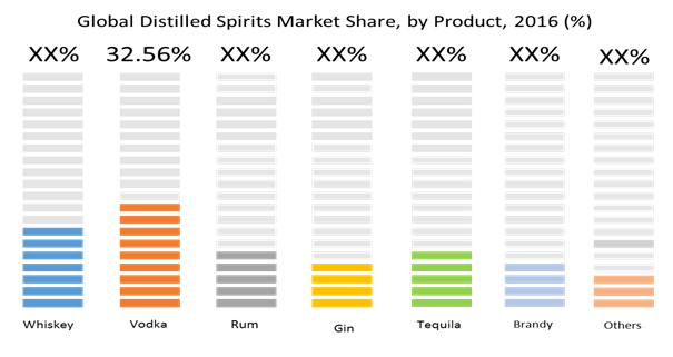 distilled spirits market