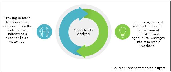 Renewable Methanol  | Coherent Market Insights