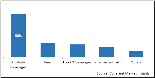 Glass Packaging  | Coherent Market Insights