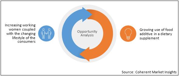 Food Additives  | Coherent Market Insights