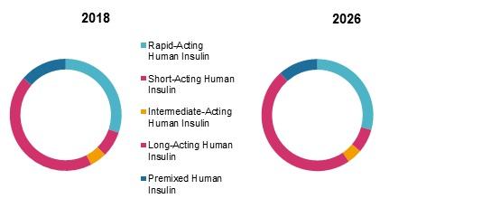human recombinant insulin market