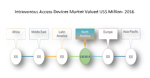 intravenous access device market