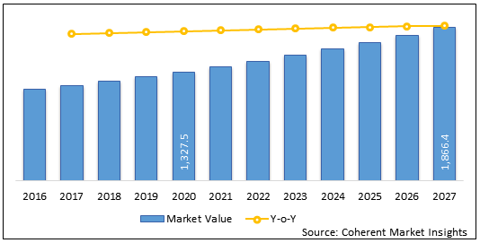 Chemotherapy-Induced Thrombocytopenia Therapeutics  | Coherent Market Insights