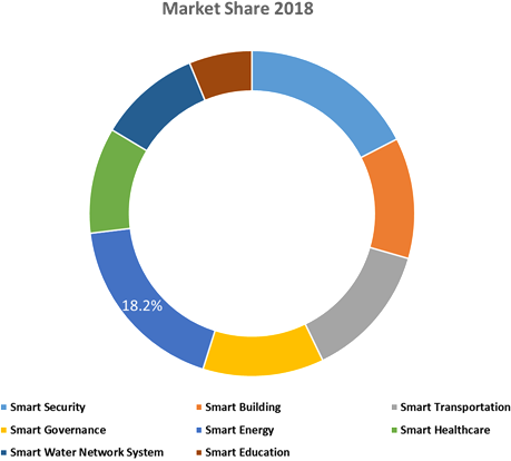 Smart Cities  | Coherent Market Insights