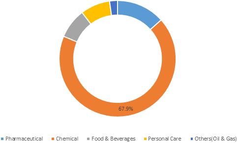 Monochloroacetic Acid (MCAA)  | Coherent Market Insights