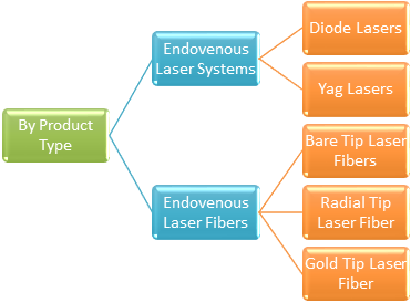 Endovenous Laser Therapy  | Coherent Market Insights
