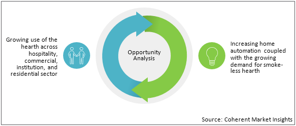 Hearth    Coherent Market Insights