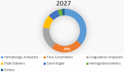 Hematology  | Coherent Market Insights