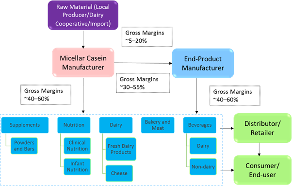 Micellar Casein  | Coherent Market Insights