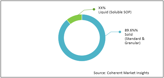 Potassium Sulphate  | Coherent Market Insights
