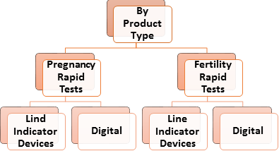 Fertility and Pregnancy Rapid Test Kits  | Coherent Market Insights