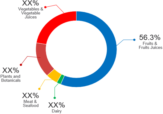 Natural and Organic Flavors    Coherent Market Insights
