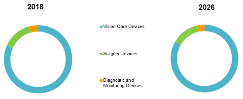 Ophthalmic Devices  | Coherent Market Insights