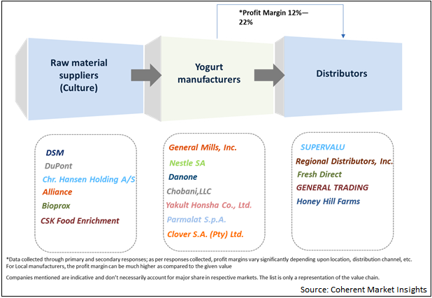 Yogurt  | Coherent Market Insights