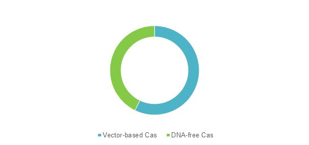 CRISPR & CAS Gene  | Coherent Market Insights