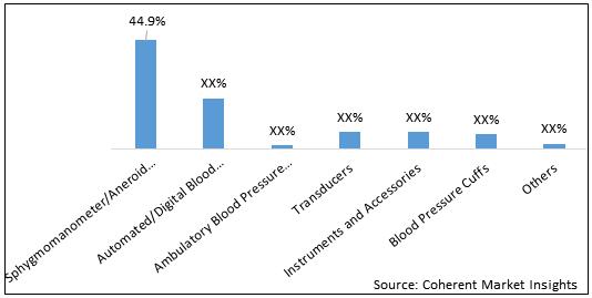 Blood Pressure Monitoring Testing  | Coherent Market Insights