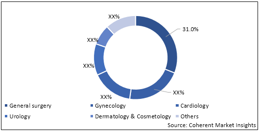 Electrosurgical Devices  | Coherent Market Insights
