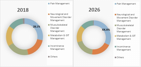 electrical stimulation devices market fig-2