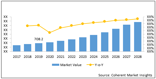 Space Planning Software  | Coherent Market Insights
