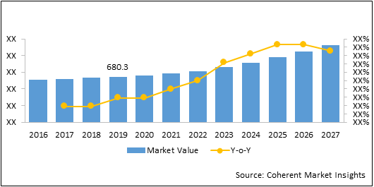 RFID Enabled Smart Cabinets  | Coherent Market Insights