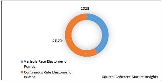 U.S. Elastomeric Infusion Pump  | Coherent Market Insights