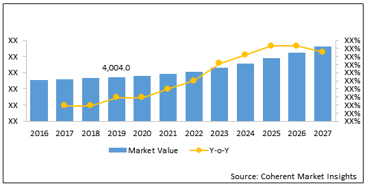 RFID in Healthcare  | Coherent Market Insights