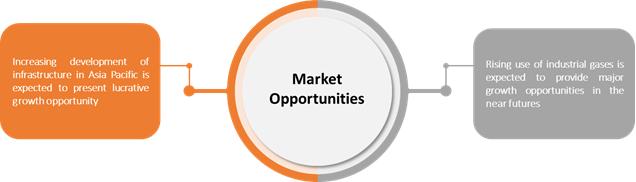 APAC Gas Leak Detectors  | Coherent Market Insights