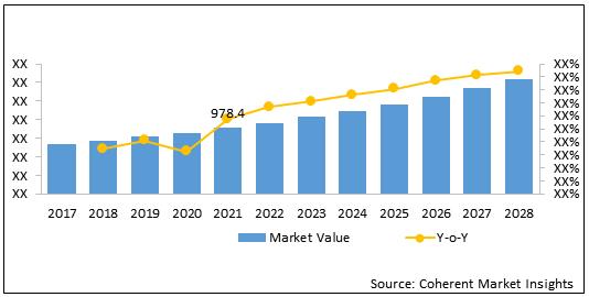 External Fixators  | Coherent Market Insights