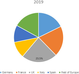 Europe Platelet-rich Plasma  | Coherent Market Insights
