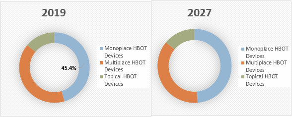 Hyperbaric Oxygen Therapy Devices    Coherent Market Insights
