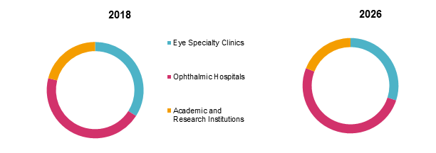 Optometry Equipment  | Coherent Market Insights