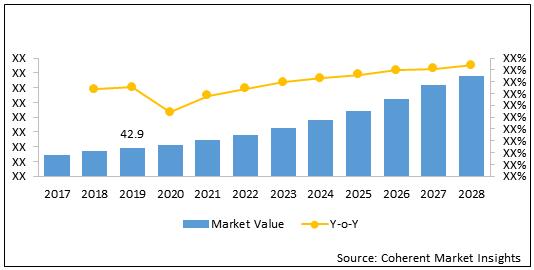Logistics Automation    Coherent Market Insights
