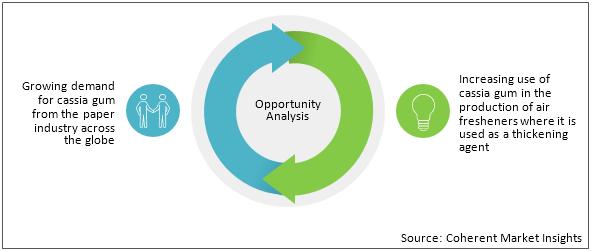 Cassia Gum  | Coherent Market Insights